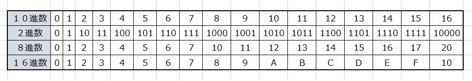 進数まとめ表